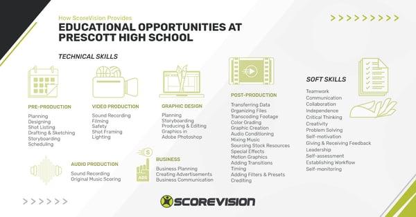 Prescott-Skillsets-Infographic-Horizontal